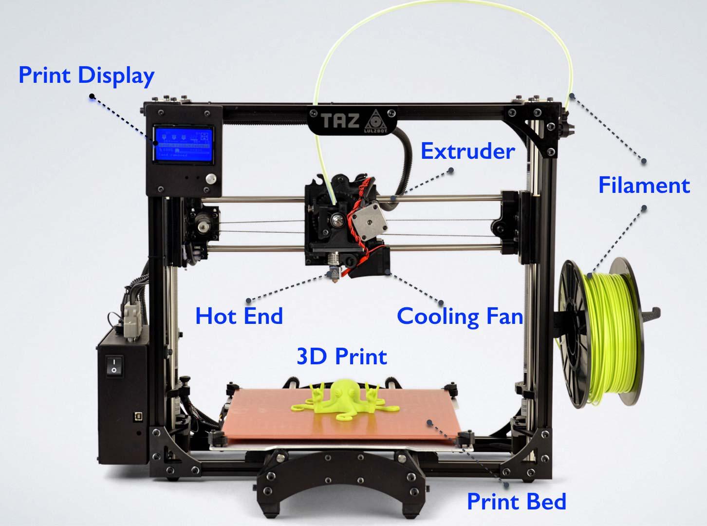3d printer and its parts